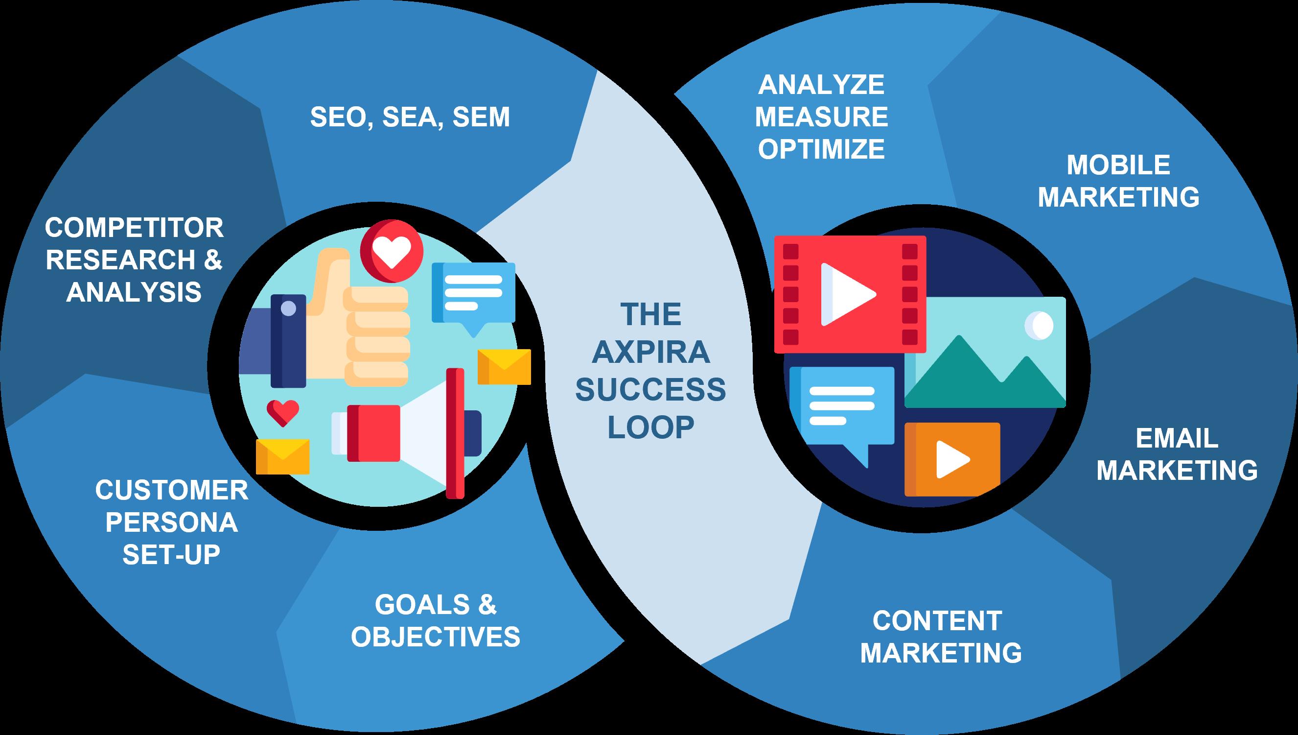 axpira success loop